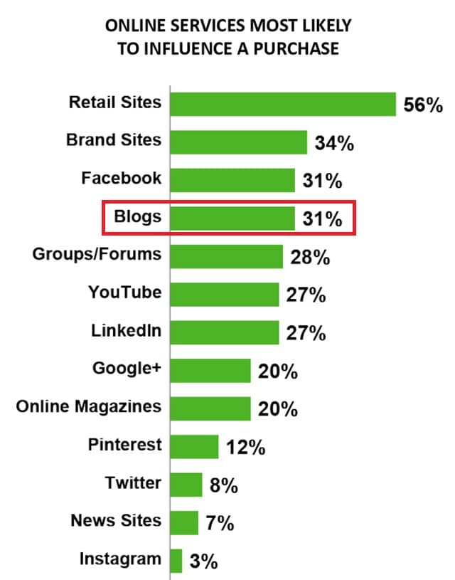 benefit of blogger outreach