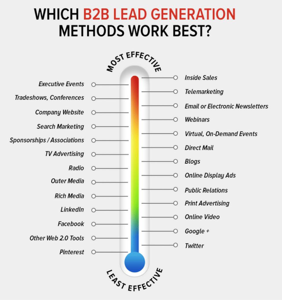 miglior lead generation per b2b
