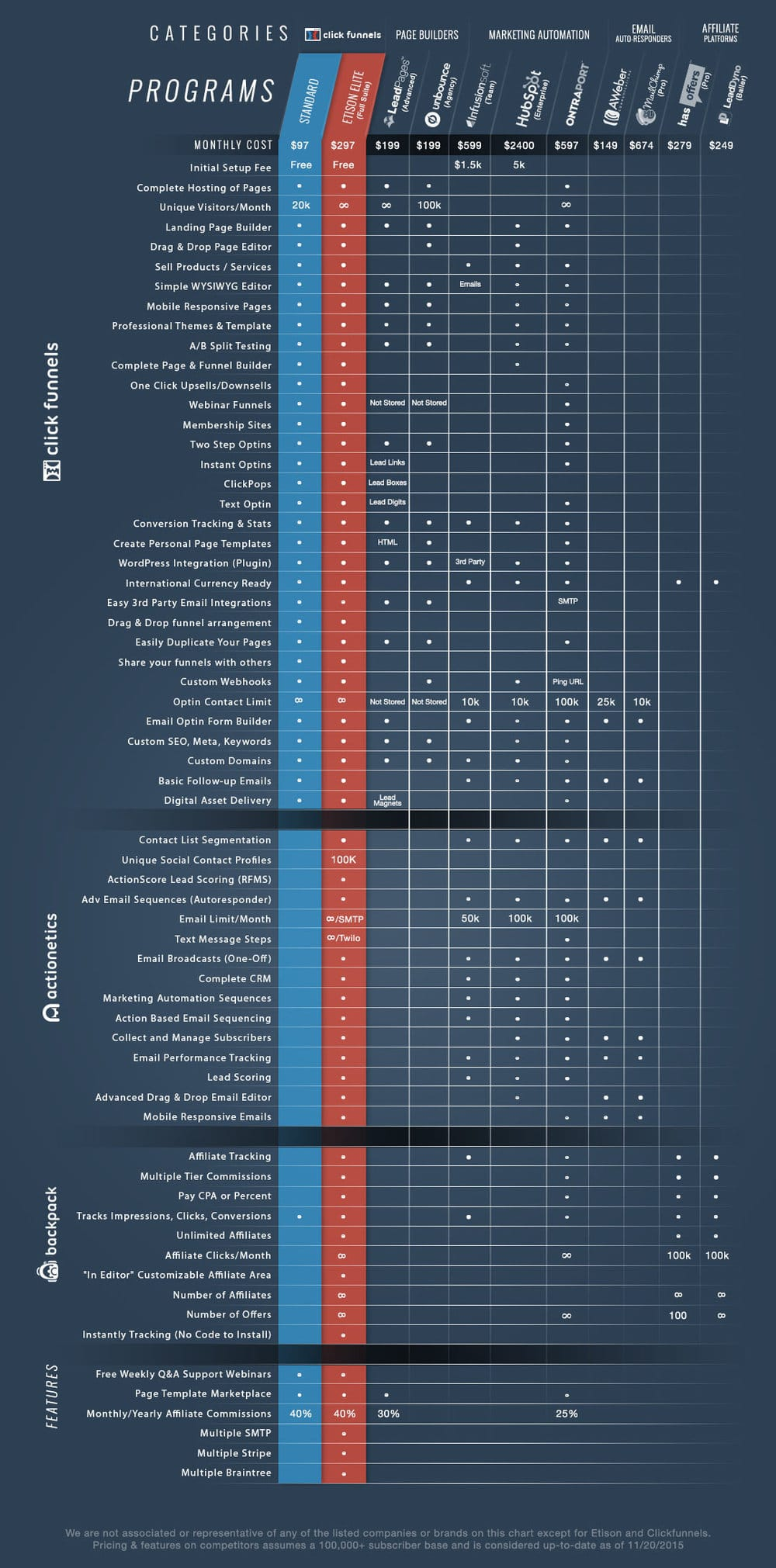 clickfunnels-pricing-comp-chart