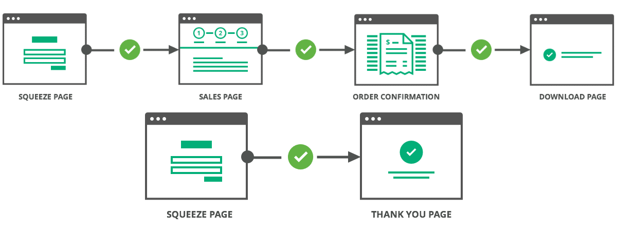 clickfunnels sales funnel flow