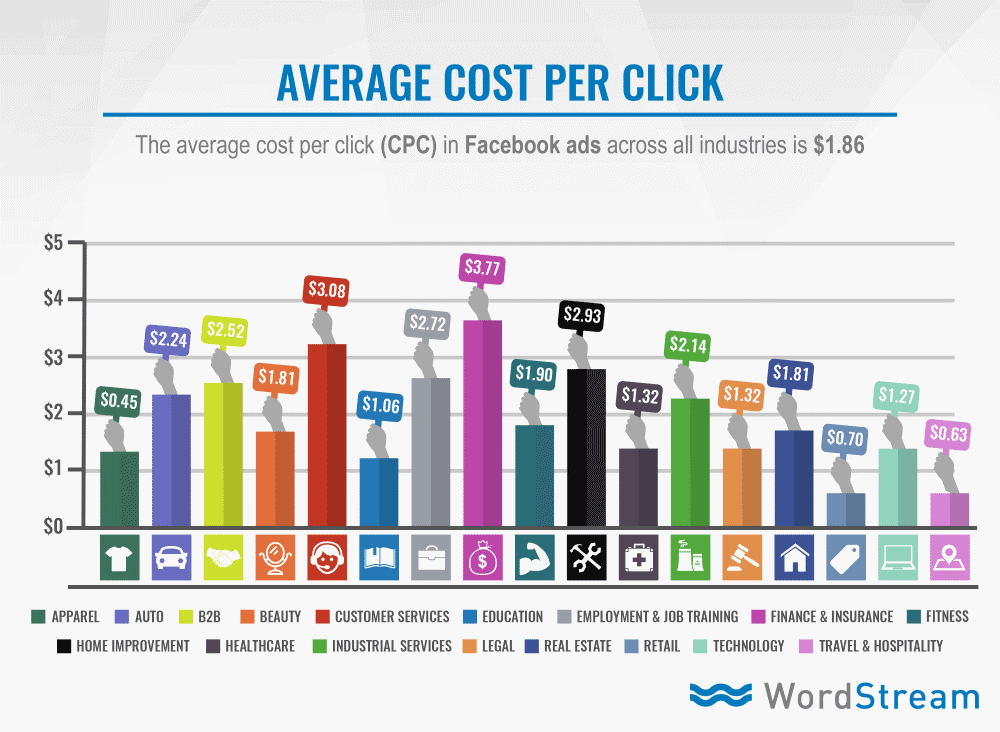 facebook ads benchmark
