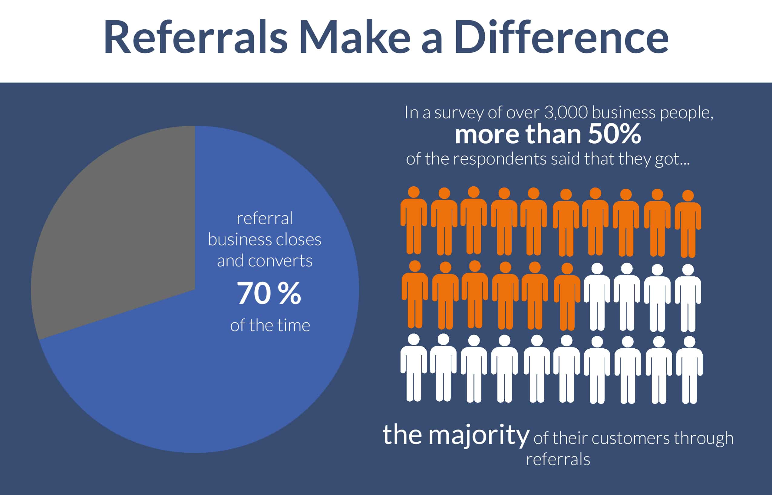 referral sales