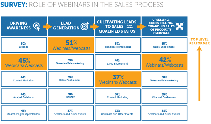 role of webinar in the sales process