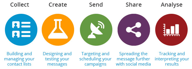 5 steps of email marketing