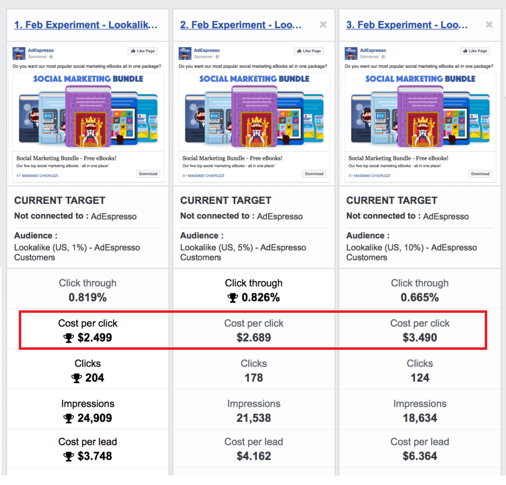 adespresso facebook lookalike audience experiment results