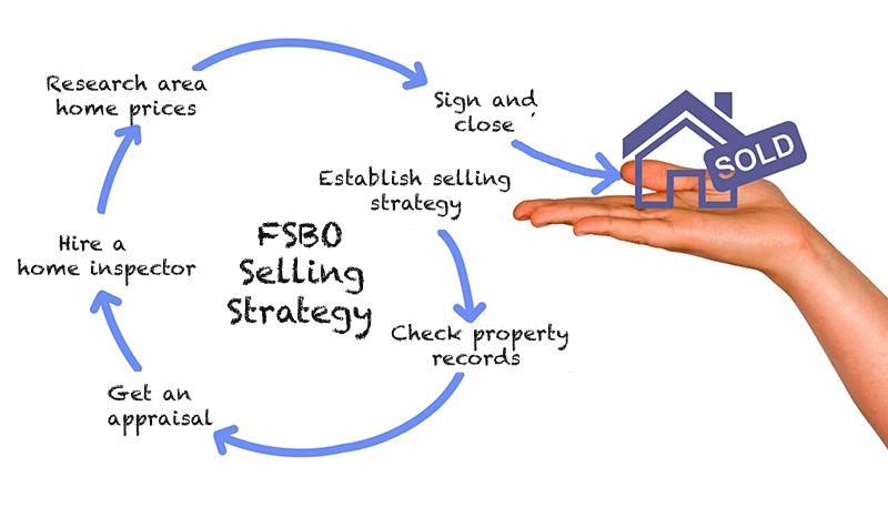 FSBO selling strategy