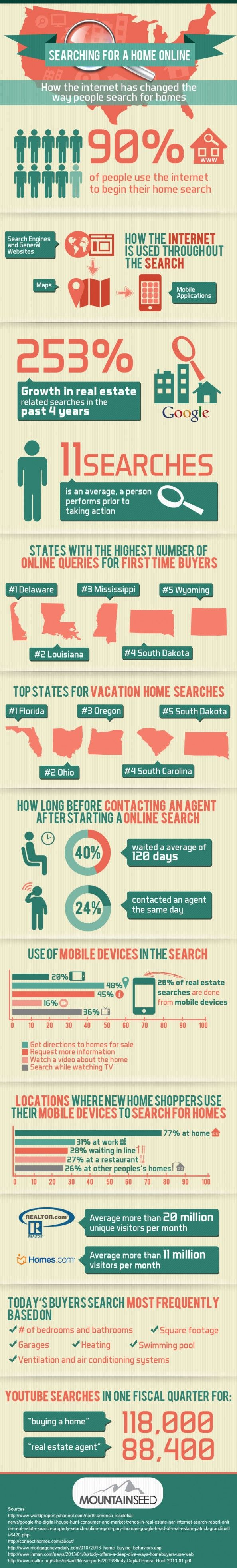 Searching-Online-for-a-Home