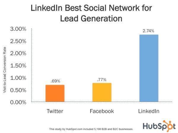 linkedin for real estate lead generation